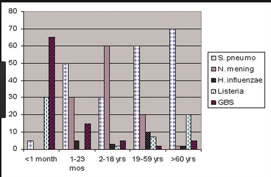 Graph showing the incidence of different etiologic agents of meningitis base on age. Strep pneumo is predominant after for patients 19yo and up. Listeria is increased at less than 1 month and over age 60.