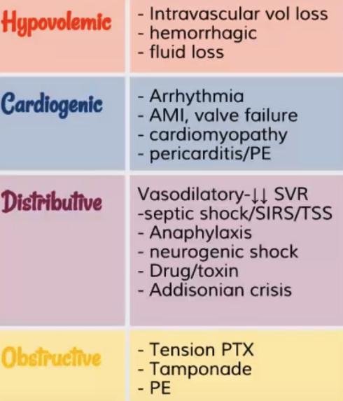 4 types of shock.