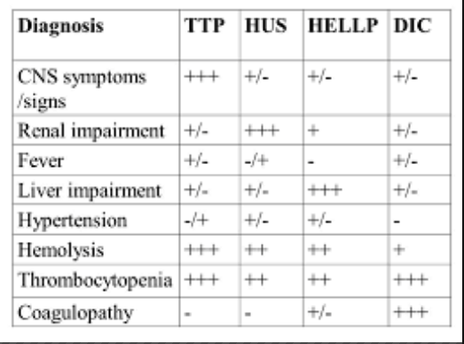 It can be tough to differentiate these diagnoses but DIC has coagulopathy with prolonged PT/INR whereas the others do not.
