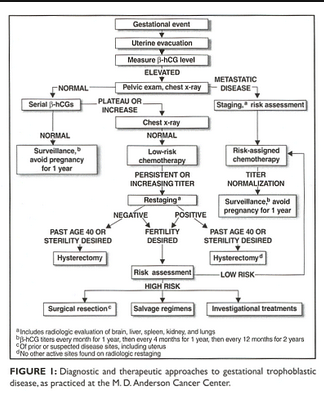 Management approach to gestation trophoblastic disease. It is a bit beyond what is needed to be known for EM but it may be helpful to know that OB will follow up with serial HCG's and a CXR and base further management on those screening tests.