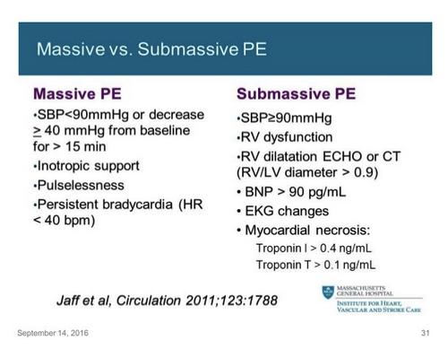 "Elise comment: the alternate terminology for sub-massive PE is ""intermediate risk"" PE."