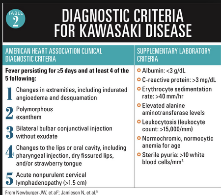 If you think a patient may have Kawasaki's Disease order a CRP or ESR. If the results are high, consider an ID consult or OBS stay.