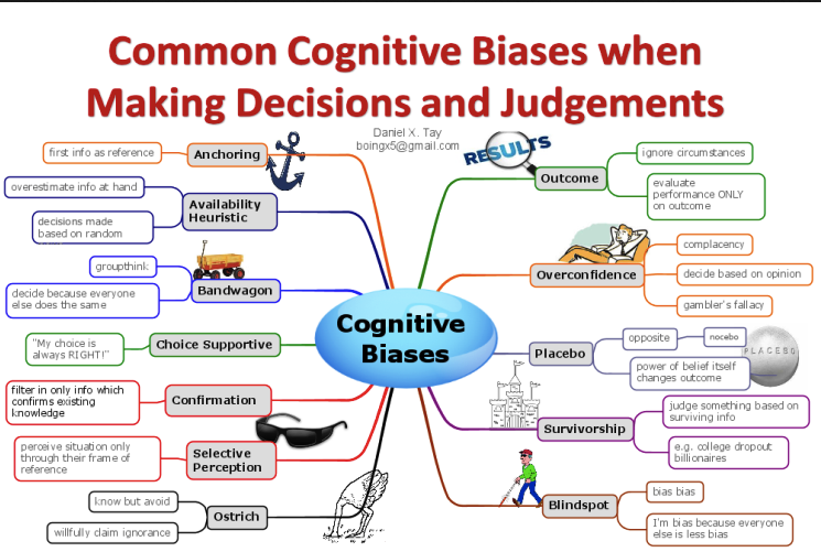 Being aware of potential cognitive biases may help you avoid them in your clinical thinking.