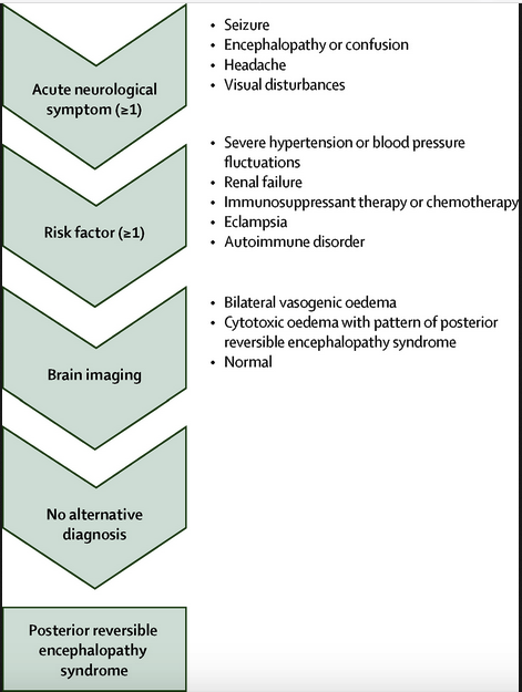 Diagnostic pathway to PRES
