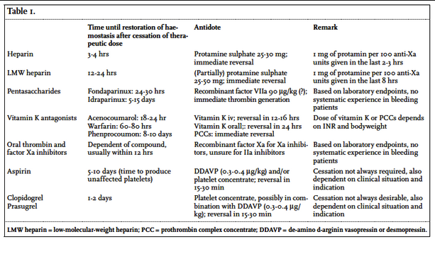 You an reverse heparin with protamine. Protamine will also work partially with lovenox. Reverse NOAC's with FEIBA.