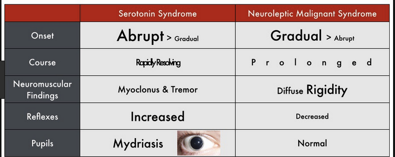 "It can be difficult to differentiate NMS from Serotonin Syndrome.  Rigid extremities or ""lead pipe rigidity"" are  the common catch phrases on boards to signal NMS."