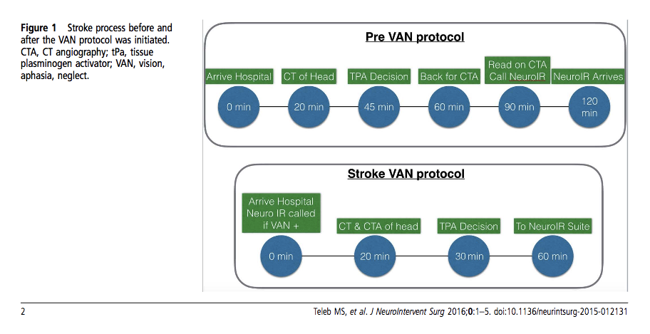 VAN positive patients get CT and CTA right at the beginning of their ED visit.  The controversy is whether this goes against the new 2018 AHA guidelines which advise not delaying TPA to get CTA done. It appears that the VAN protocol gets TPA infused and endovascular therapy started more quickly anyway. We may be moving to this model of care.