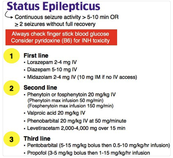 Management of Status Epilepticus. If you have to intubate, consider succinylcholine rather than rocuronium to keep the time of neuromuscular blockade as brief as possible. You don't want to obscure seizure activity with neuromuscular blockade.