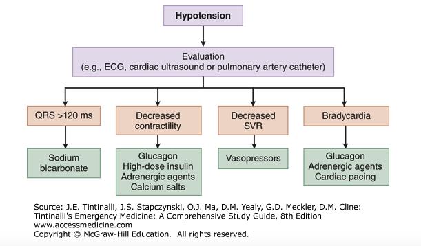 Tintinalli algorithm for different modalities to treat beta blocker overdose.