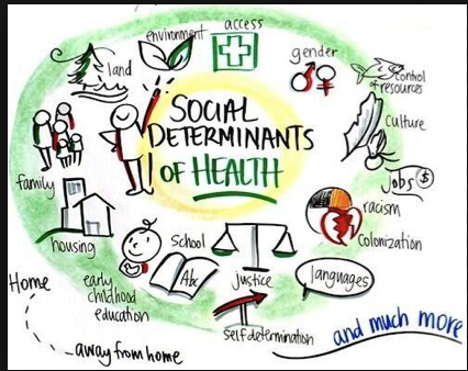 Some social determinants of health