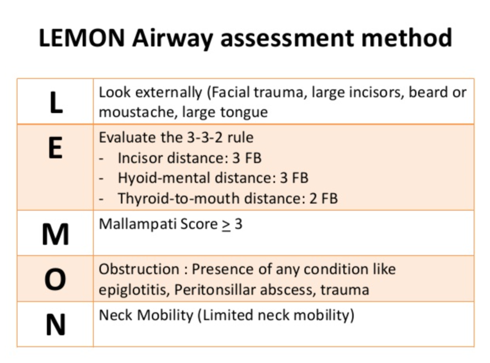 The LEMON mnemonic is a well accepted algorithm for the initial evaluation of the airway and predicting a difficult airway.  It is not 100% sensitive for identifying a difficult airway.