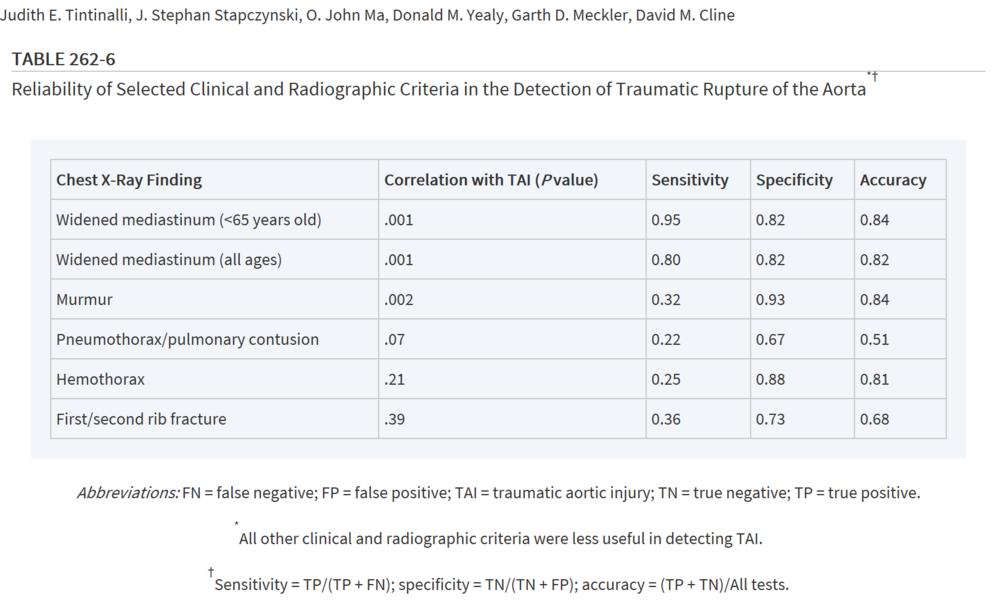 CaptureAortic injury findings.PNG
