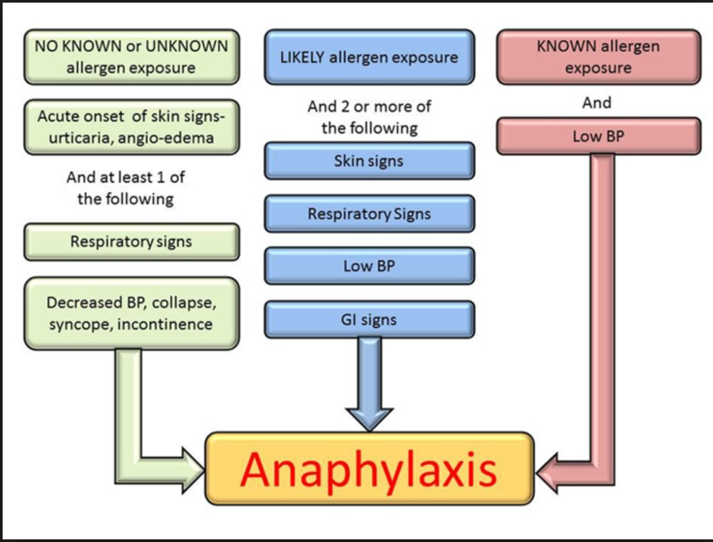 If you have suspected allergic reaction and two systems are involved or the patient is hypotensive, diagnose anaphylaxis and give Epi. There is no contraindication to Epi in the setting of anaphylaxis.