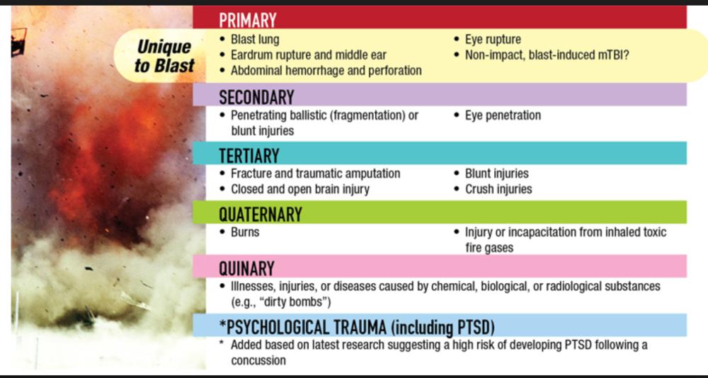 Classification of Blast Injuries