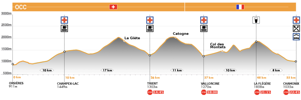 OCC Course Profile. All was great to Vallorcine...
