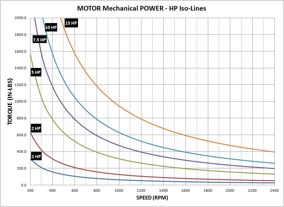 Motor HP vs RPM Graph 1.jpg