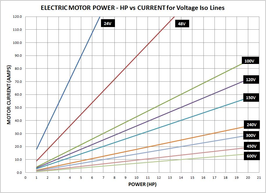 Motor Current vs HP (Voltage isolines).jpg
