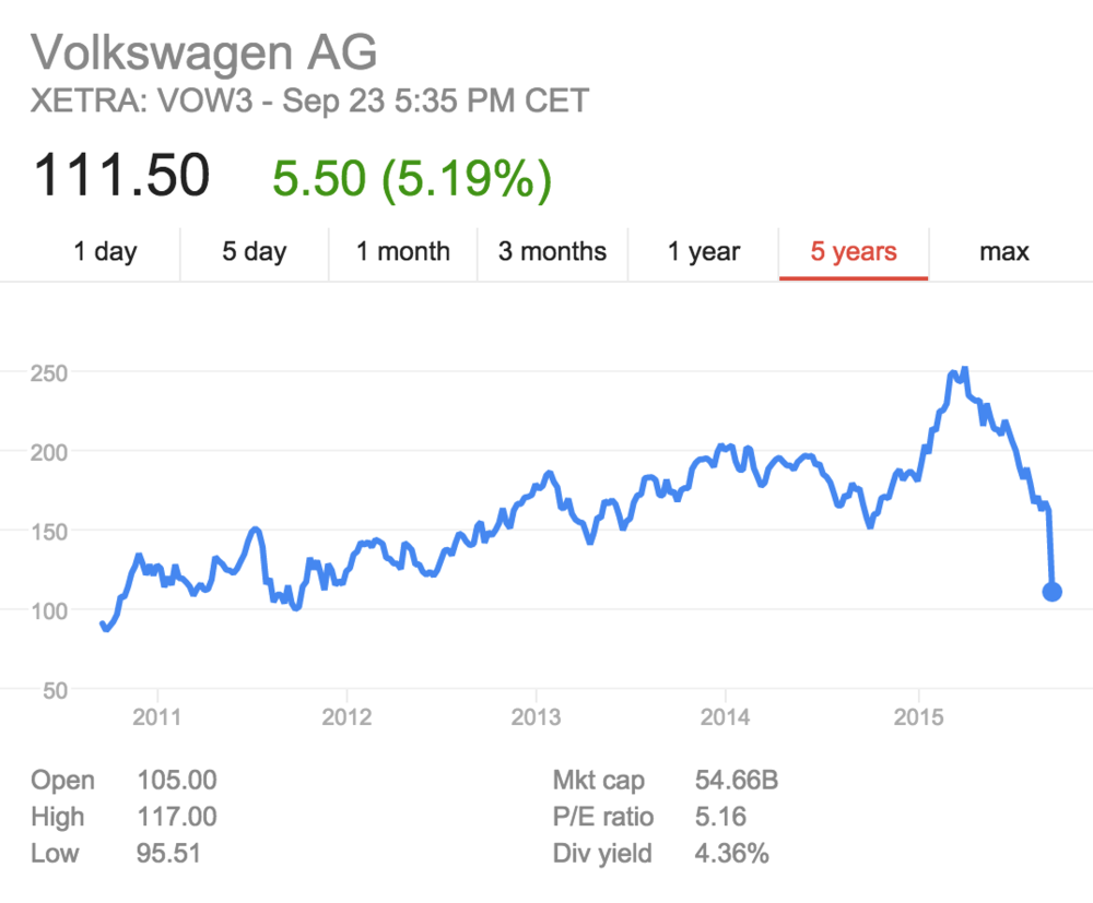 Volkswagen Group has dropped in value to where it was almost 5 years ago in 2011