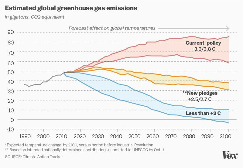 Projected global temperature increases and greenhouse gas emissions. Source: Vox/Climate Action Tracker