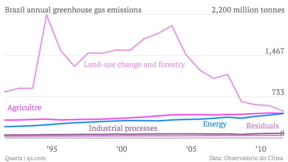 Brazi's greenhouse gas emissions by category. Source: Qz.com
