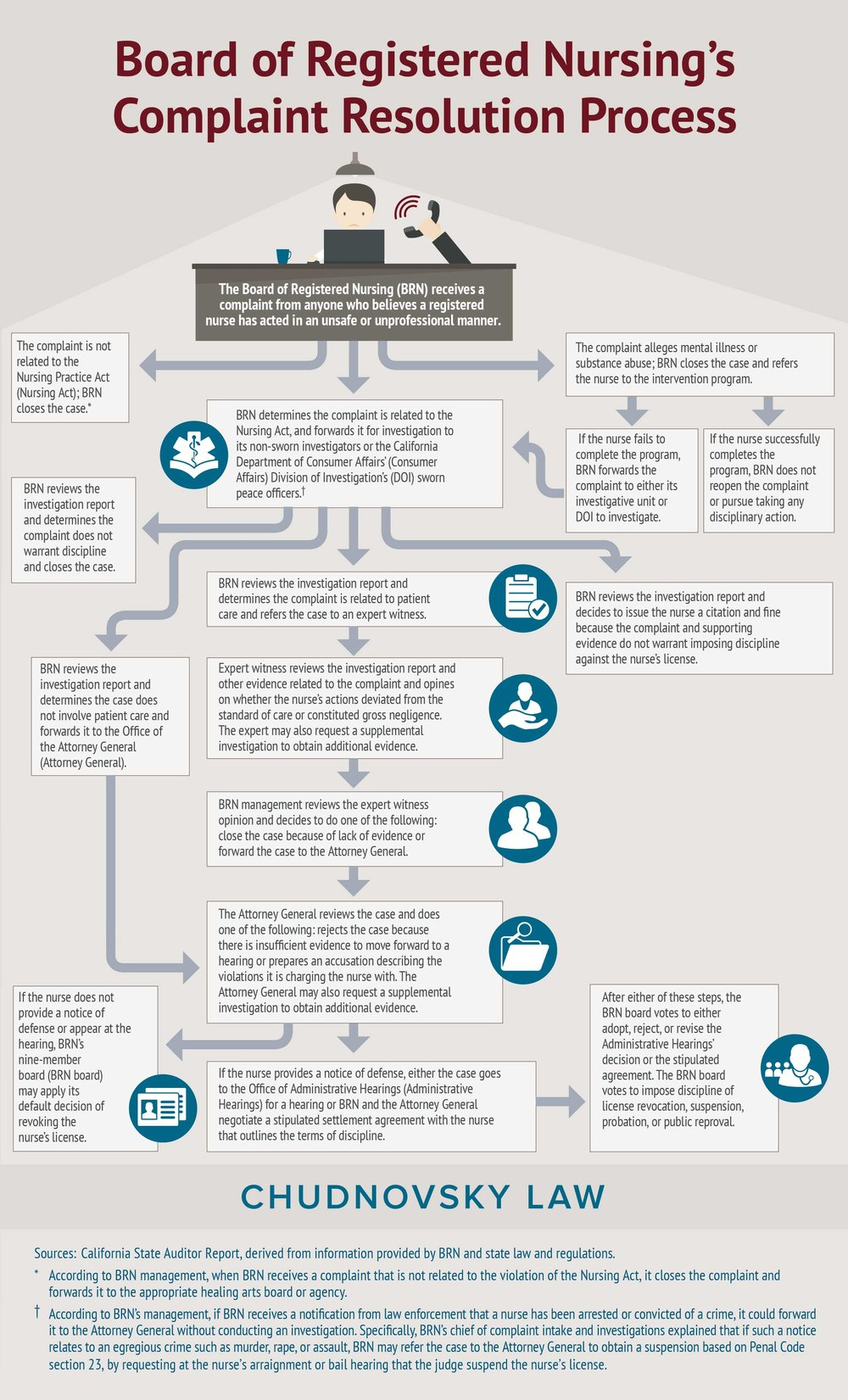 Infographic explaining the Board of Registered Nursing disciplinary complaint resolution process and procedures. Source: California Board of Registered Nursing and the California State Auditor Report.