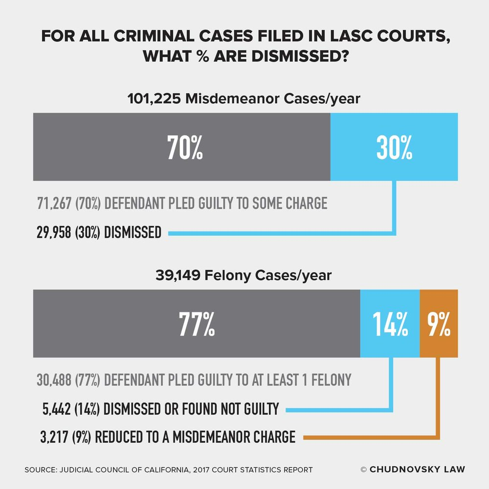 Infographic showing the dismissal rate in Los Angeles Superior Court cases for misdemeanor and felony criminal charges in 2018.
