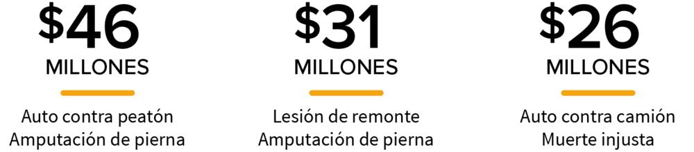 Nuestros abogados de accidentes son los defensores de los heridos. Los veredictos para nuestros clientes incluyen $ 46 millones y $ 31 millones en veredictos judiciales para accidentes de tránsito, lesiones y defectos de producto. En total, más de $ 650 millones ganados para nuestros clientes.