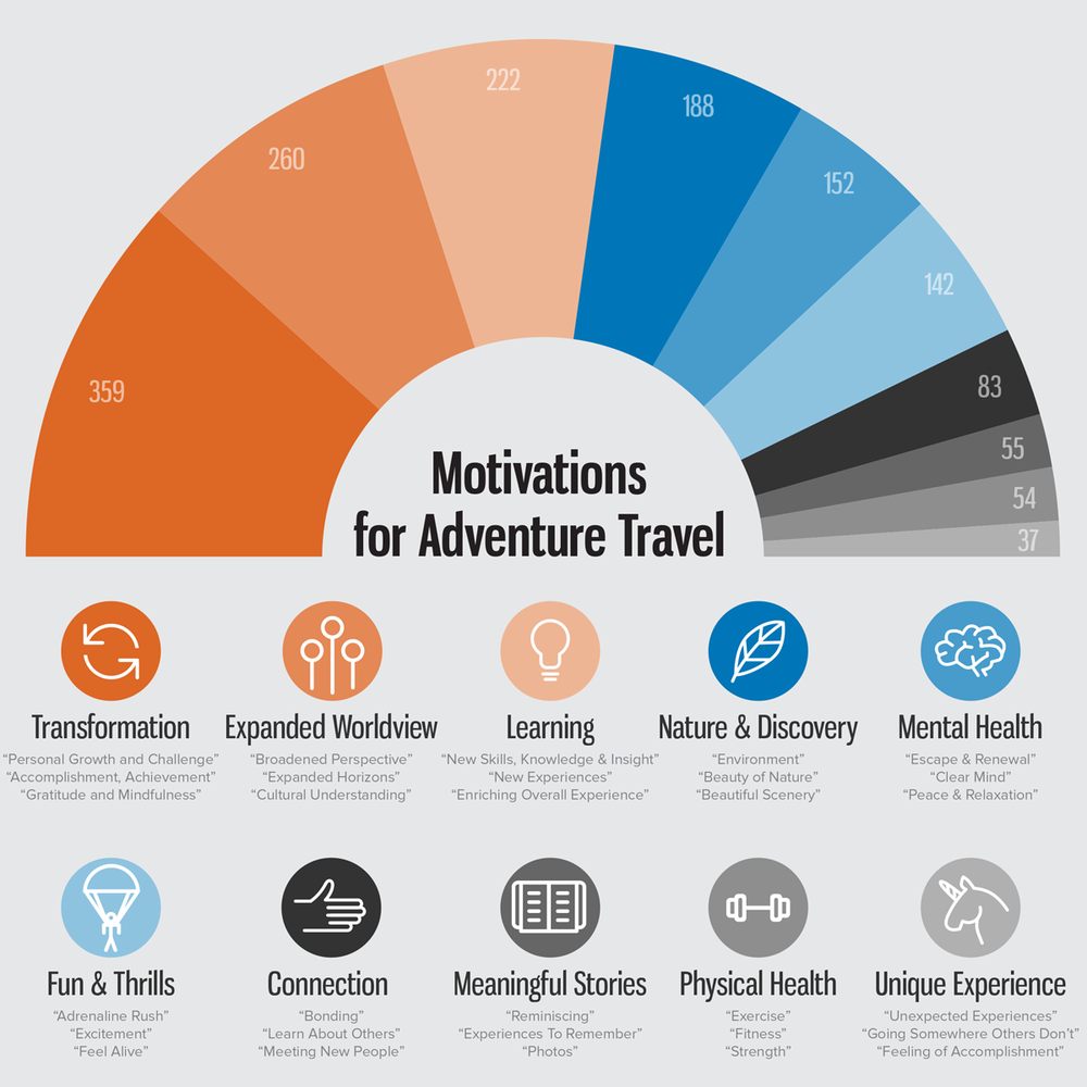 ATTA Adventure News | Part I: New research conducted by the Adventure Travel Trade Association reveals that adventure travelers are primarily motivated by transformation.