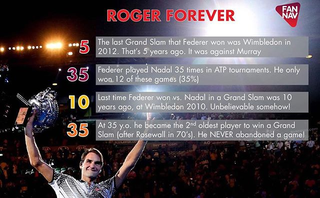 By winning in Melbourne at 35 y.o. Federer joins Jordan, Ali and Phelps as one of the greatest athlete of all time. Here are some interesting facts behind the legend #Federer #AusOpen #Melbourne2017 #Tennis #stats #RF #legend #sports