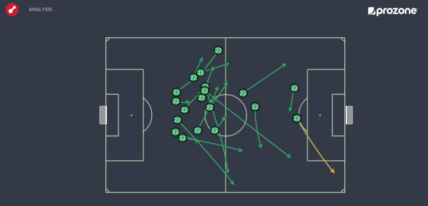 Kuzmanovic Vs GCZ (26/07/2015): 19 passes, 1 key (Basel attacking from left to right)