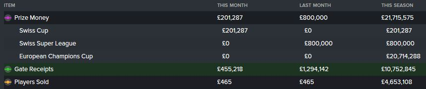 Season 4's top 3 income streams - which included a glorious Champions League run to the QFs