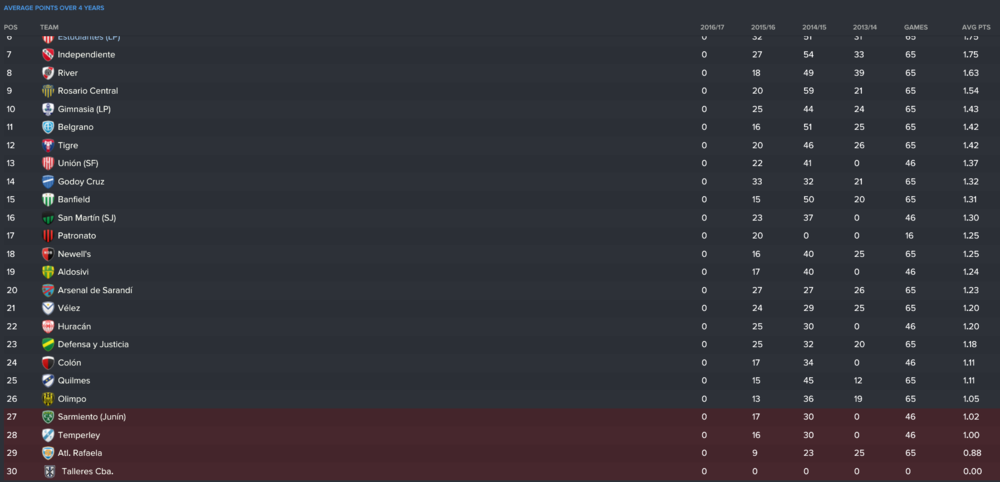 Average Points table at the start of FM2017