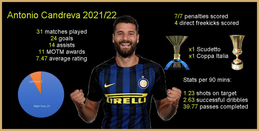 Candreva Infographic Stats.jpg