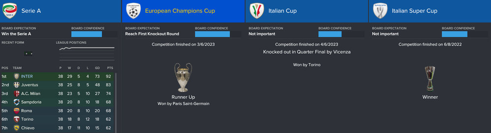 Two trophies for 2022/23: The Serie A title and an Italian Super Cup.