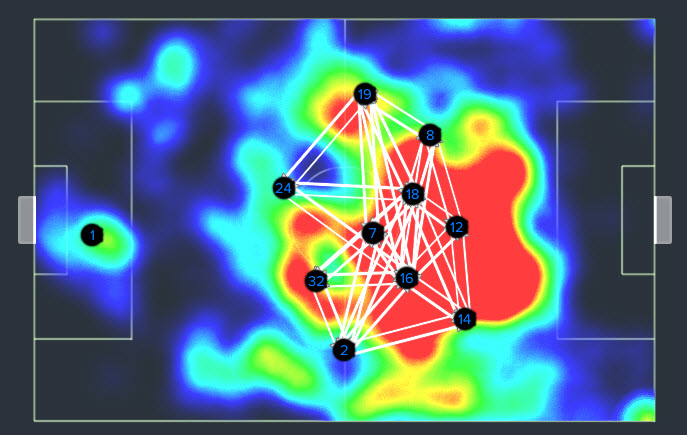 Pass Combinations + Heat Map for 90 mins Vs Besiktas.