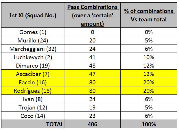 Disclaimer : a number of Completed Passes are not included in the Pass Combination stats (see my GK with '0'), it must exclude those under a certain value...let's say '5'.  But do please let me know if you know the threshold.
