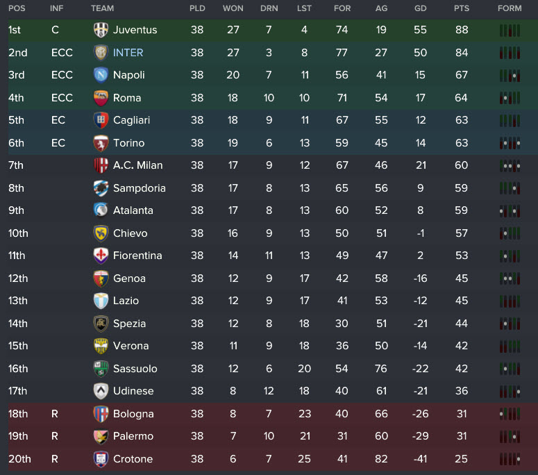 2023/24 Serie A table.