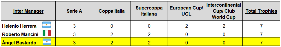 Note - Herrera's Inter never had a chance to win the Supercoppa Italiana, due to the Cup being founded in 1988.