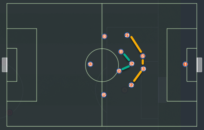 2nd half on Defensive Mentality(AC Milan 1-4 INTER)