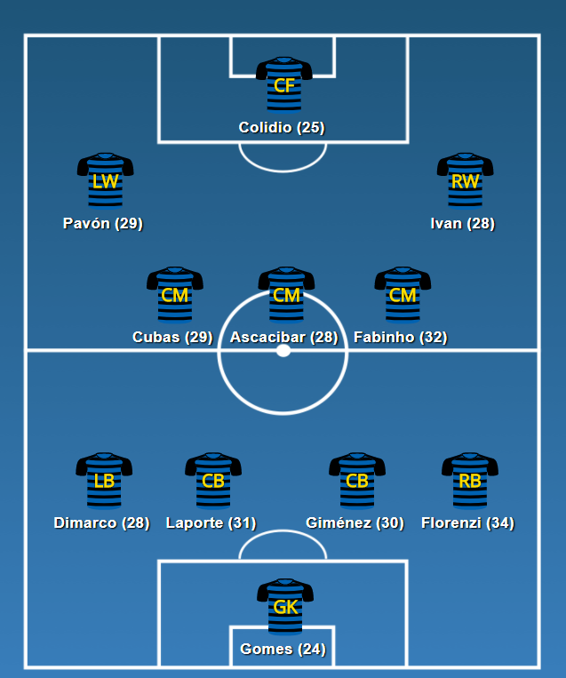 Inter's wiser heads (age in brackets, as of 24 December 2025).