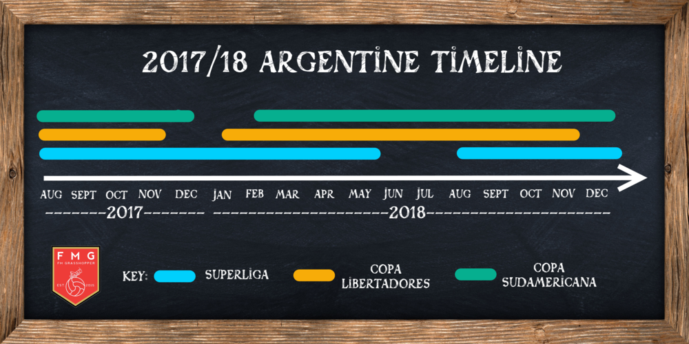 Overlay of the domestic season and South America's continental competitions (excl. Copa Argentina).
