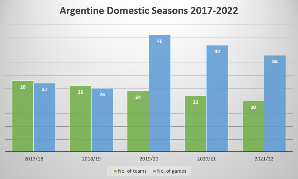 The Argentine Superliga structure in FM18 (Seasons 1-5).
