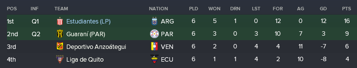 Group A Copa Lib.png