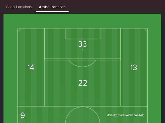 Assist Locations  splitting the Attacking Third into 4 [Estudiantes' last 50 games in 2022/23, all comps].