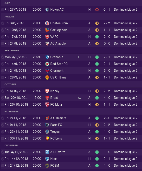 10 wins, 8 draws and 1 loss.