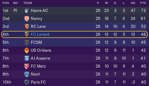 Ligue 2 table, as it stands: 17 March 2019.