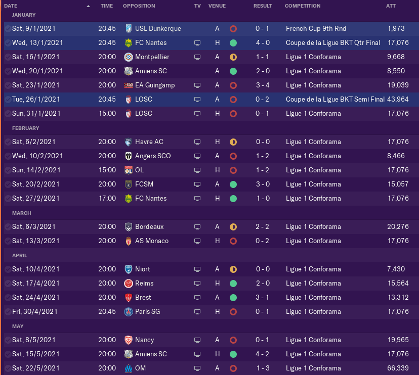 Ole Gunnar Solskjær was once again the villain in my save, eliminating me in the Coupe de la Ligue Semi Final.