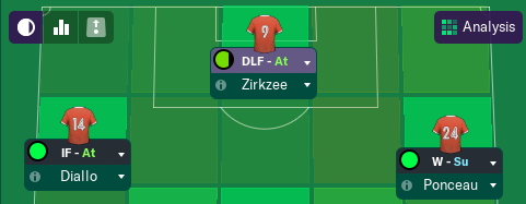 The Diallo-Zirkzee-Ponceau share 23 goals between them (all comps) so far this season. Their average age is 20 years!
