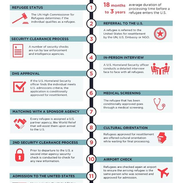 it's important to understand the process a refugee must undergo to be granted entry to the usa. the photo isn't big enough to include the rigorous process to be declared a refugee in the first place. #worldrelief #refugeeswelcome  #compassion