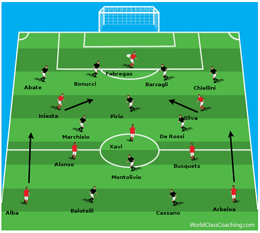 Free coaching the 4 2 3 1 ebook soccer awareness width of the field against italys narrow midfield with both fullbacks attacking throughout the game alba in particular showed the value of this with a fandeluxe Gallery